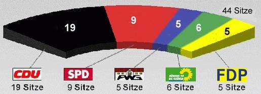 Sitzverteilung 2009 im Stadtrat